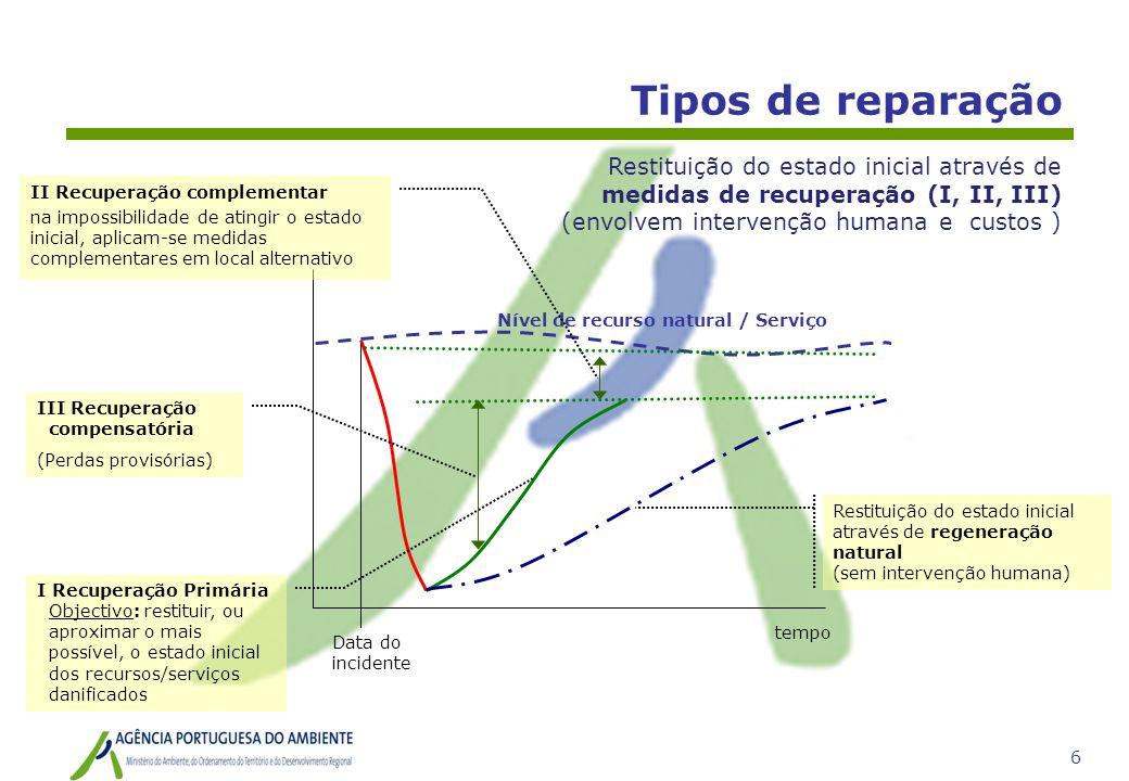 Tipos de reparação Restituição do estado inicial através de medidas de recuperação (I, II, III) (envolvem intervenção humana e custos )