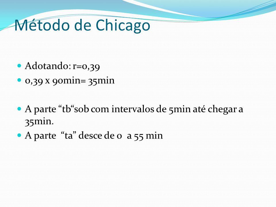 Método de Chicago Adotando: r=0,39 0,39 x 90min= 35min