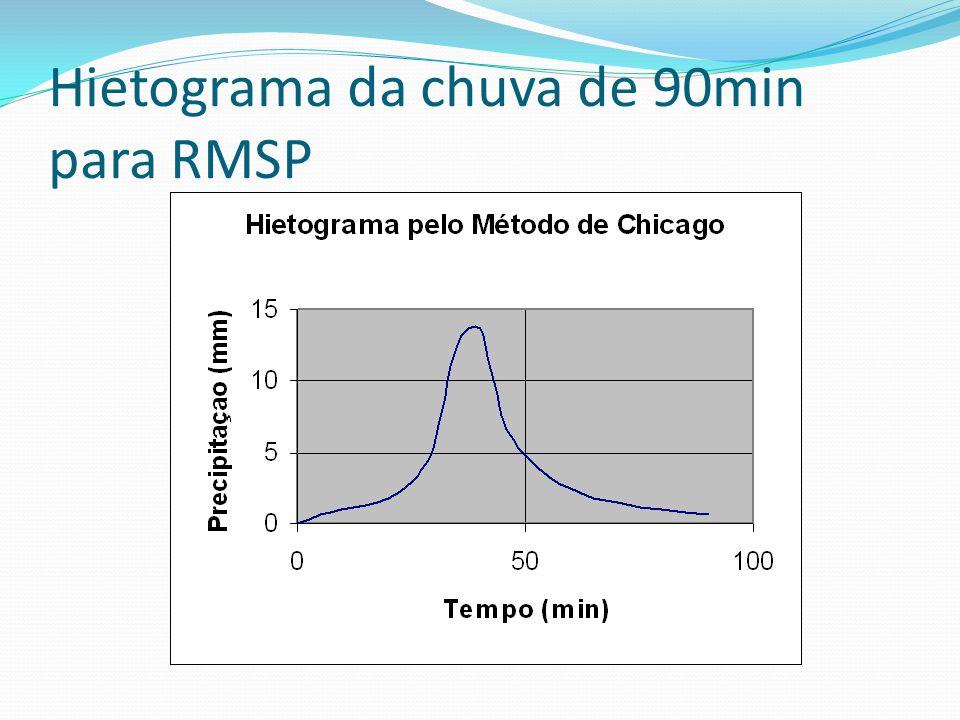 Hietograma da chuva de 90min para RMSP