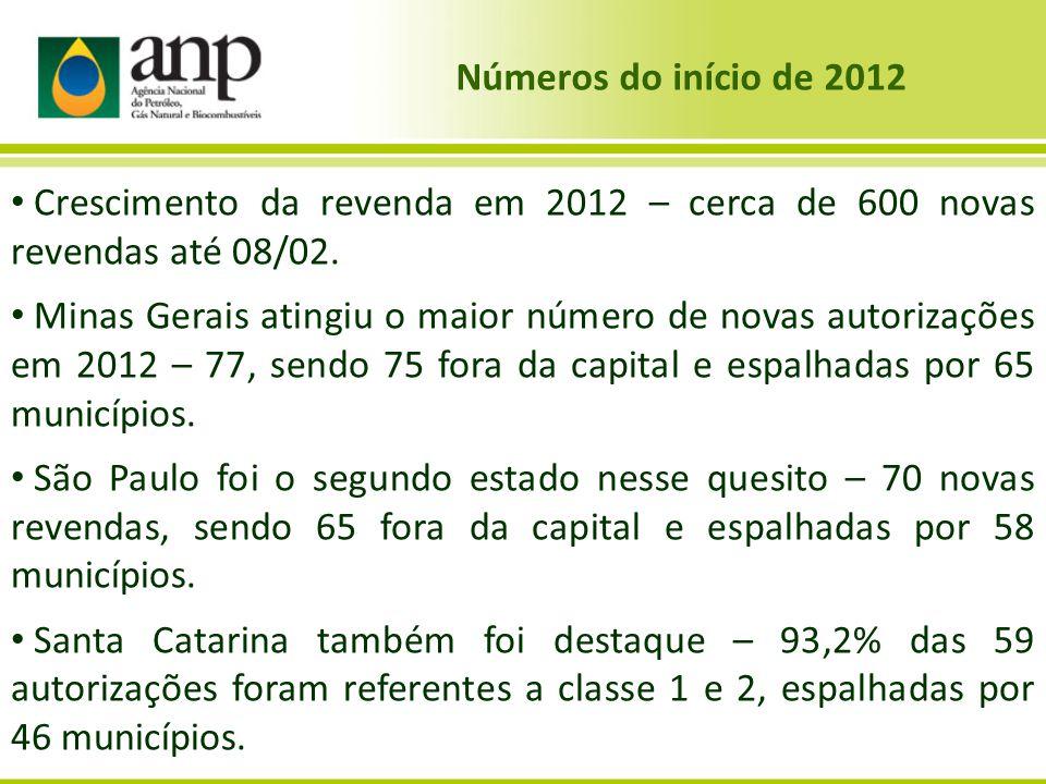 Números do início de 2012 Crescimento da revenda em 2012 – cerca de 600 novas revendas até 08/02.
