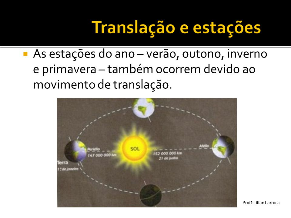 Translação e estações As estações do ano – verão, outono, inverno e primavera – também ocorrem devido ao movimento de translação.