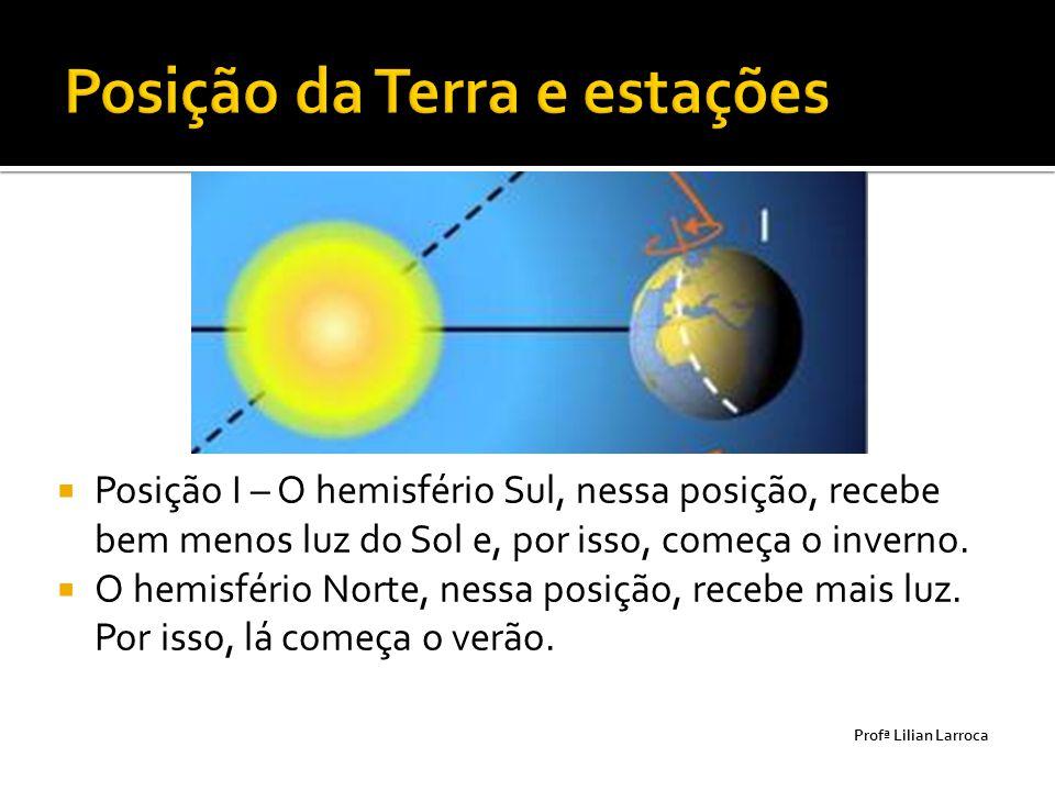 Posição da Terra e estações