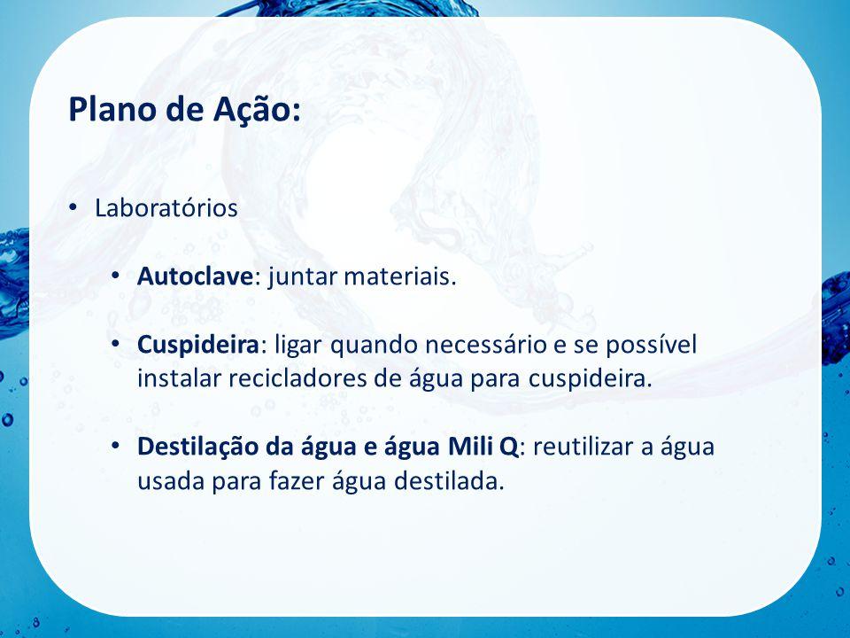 Plano de Ação: Laboratórios Autoclave: juntar materiais.