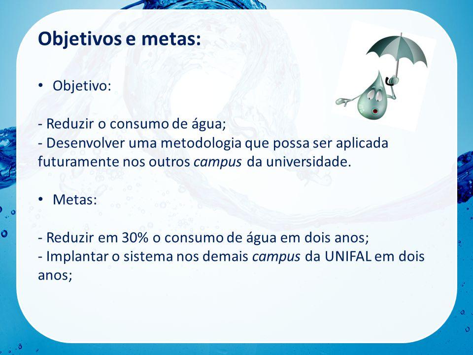 Objetivos e metas: Objetivo: - Reduzir o consumo de água;