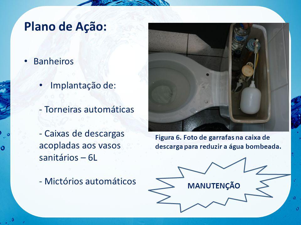 Plano de Ação: Banheiros Implantação de: - Torneiras automáticas