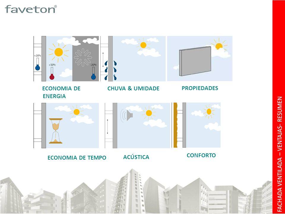 ECONOMIA DE ENERGIA CHUVA & UMIDADE PROPIEDADES ECONOMIA DE TEMPO ACÚSTICA CONFORTO