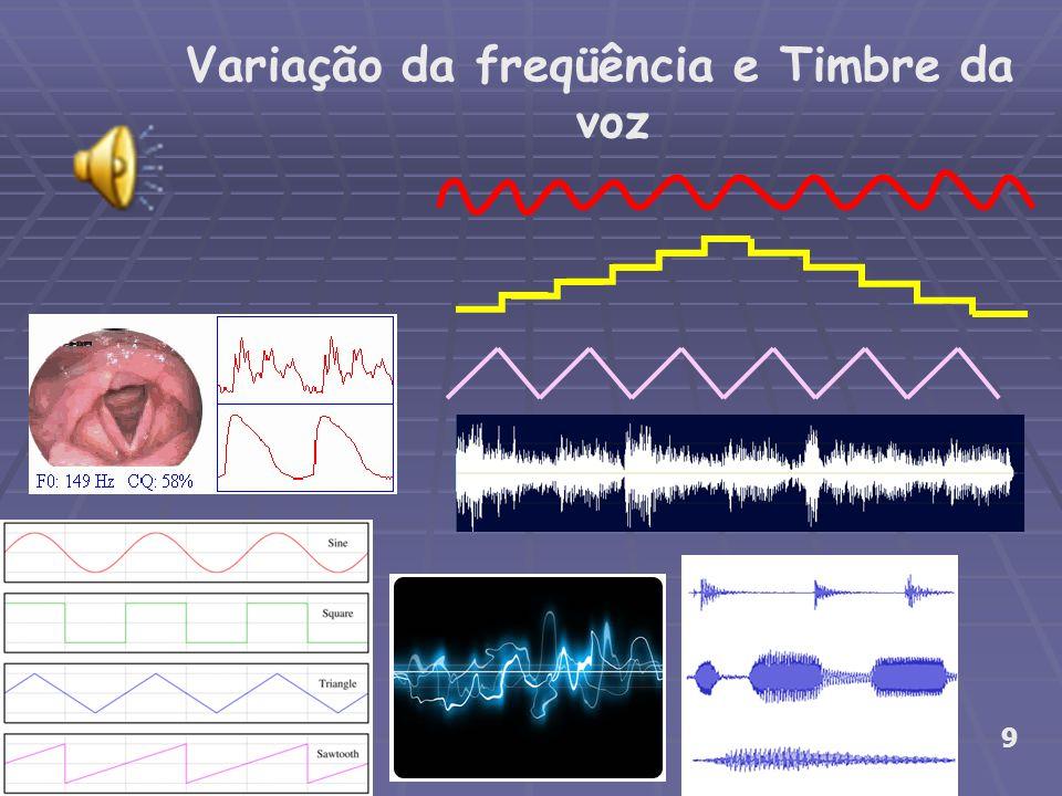 Variação da freqüência e Timbre da voz