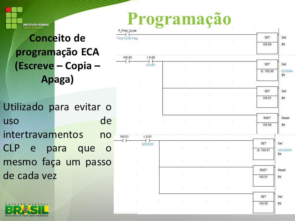 Conceito de programação ECA (Escreve – Copia – Apaga)