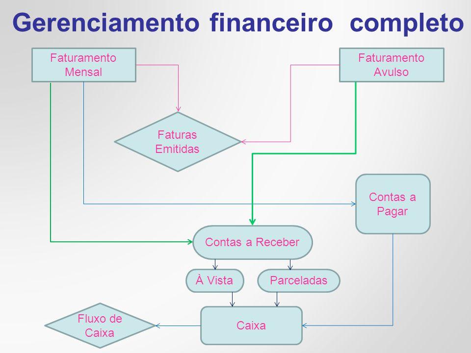 Gerenciamento financeiro completo