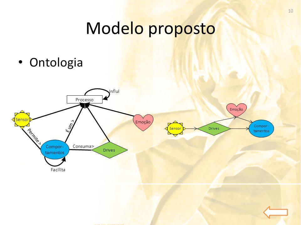 Modelo proposto Ontologia Influi Processo É um > Permite >