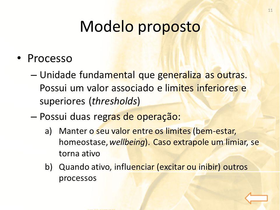 Modelo proposto Processo