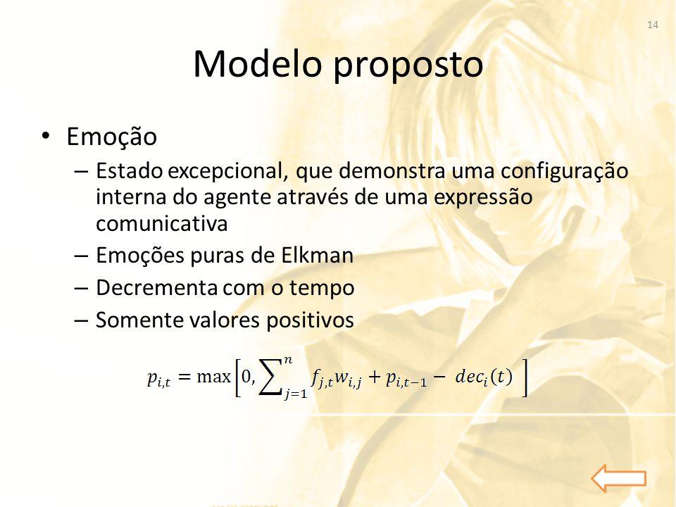 Modelo proposto Emoção