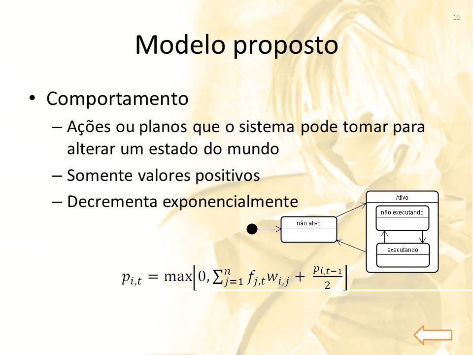 Modelo proposto Comportamento