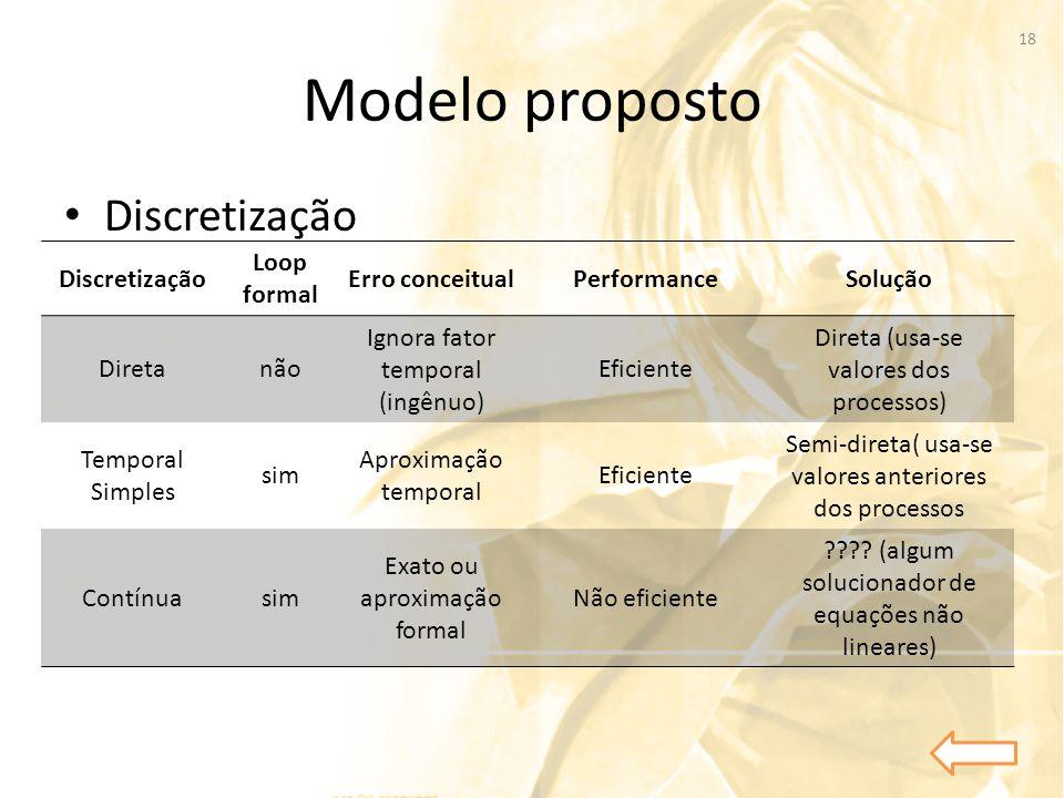 Modelo proposto Discretização Discretização Loop formal