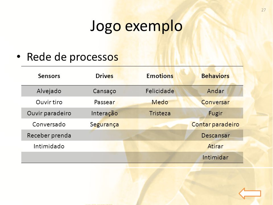 Jogo exemplo Rede de processos Sensors Drives Emotions Behaviors