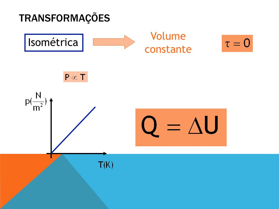 Transformações Volume constante Isométrica