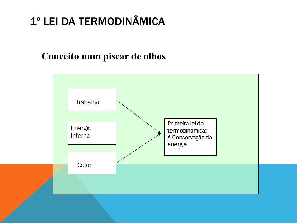 1º Lei da Termodinâmica Conceito num piscar de olhos Trabalho