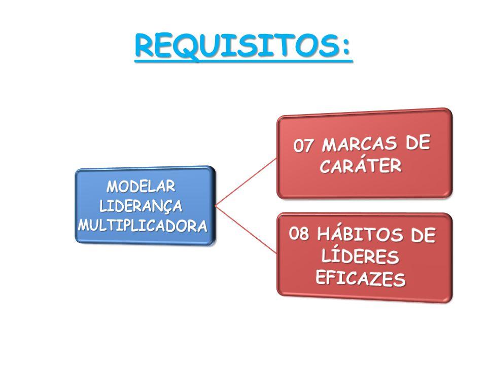 MODELAR LIDERANÇA MULTIPLICADORA 08 HÁBITOS DE LÍDERES EFICAZES
