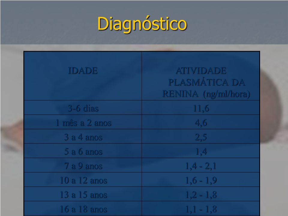 ATIVIDADE PLASMÁTICA DA RENINA (ng/ml/hora)
