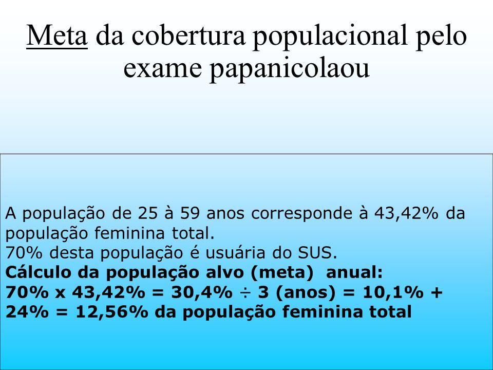 Meta da cobertura populacional pelo exame papanicolaou