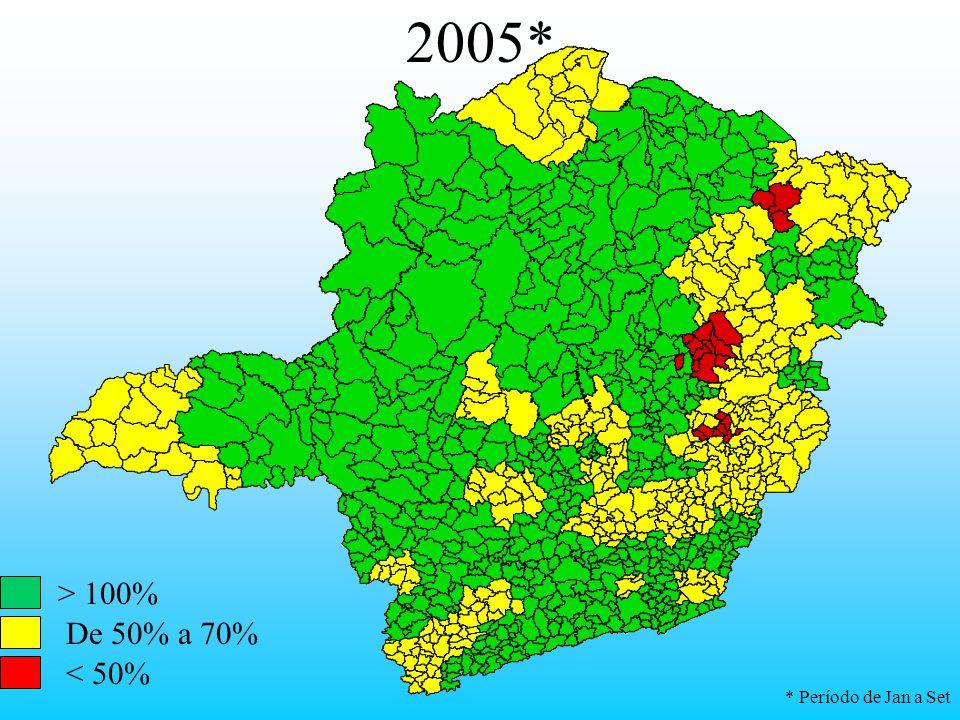 2005* > 100% De 50% a 70% < 50% * Período de Jan a Set