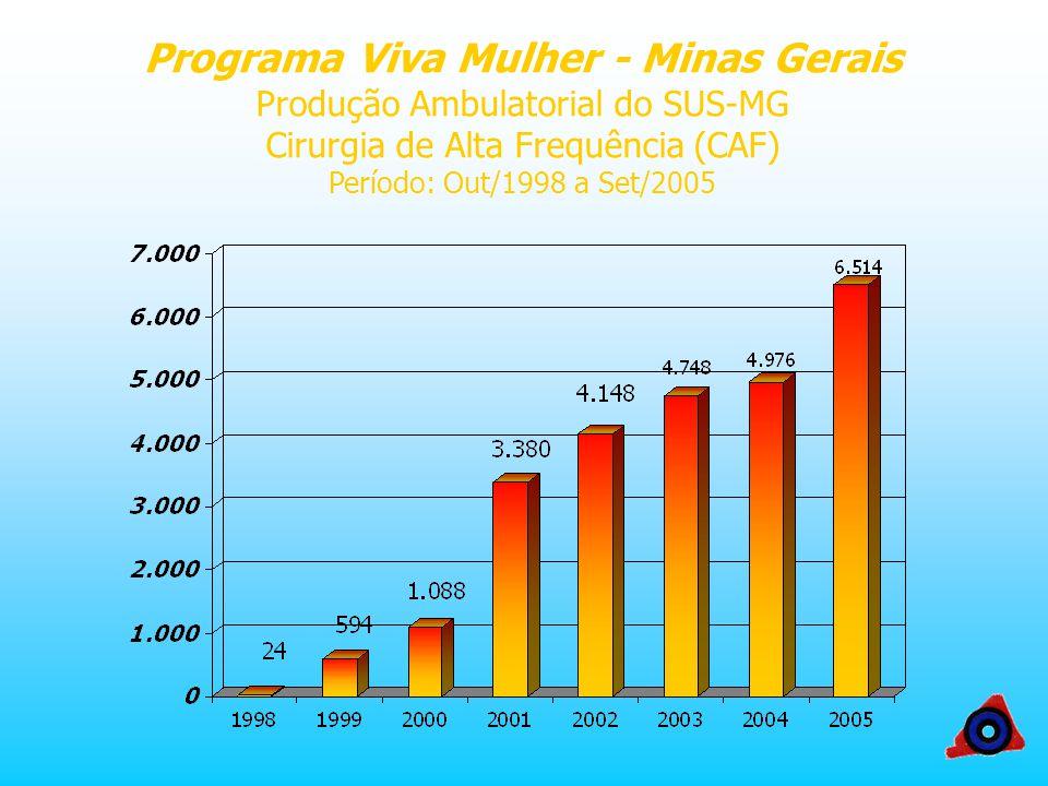 Programa Viva Mulher - Minas Gerais