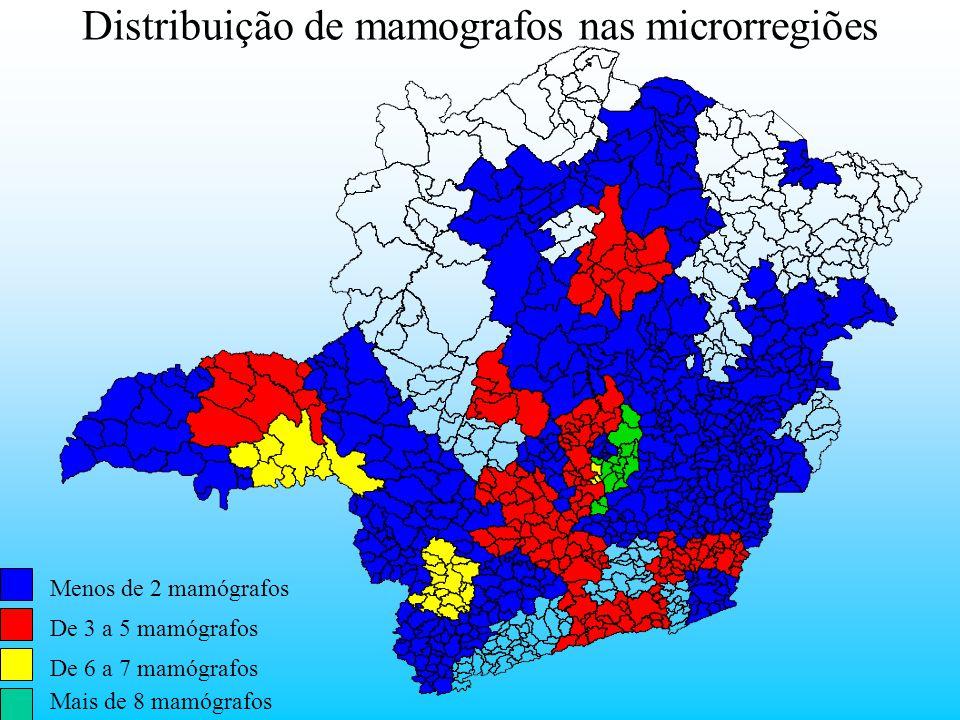 Distribuição de mamografos nas microrregiões