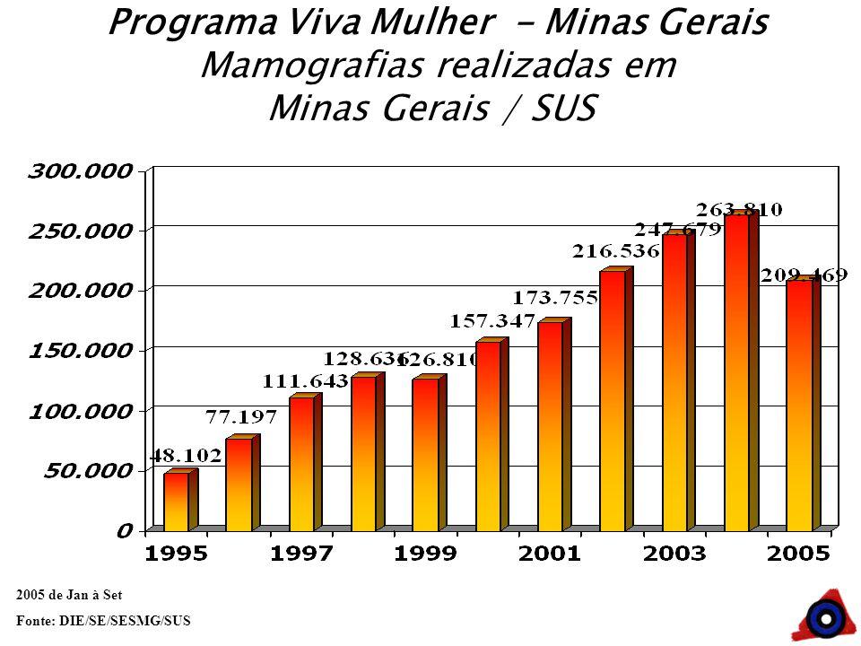 Programa Viva Mulher - Minas Gerais Mamografias realizadas em