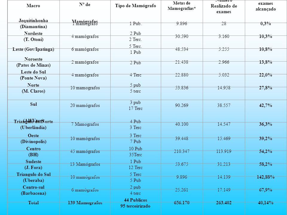 Numero Realizado de exames Percentual de exames alcançado