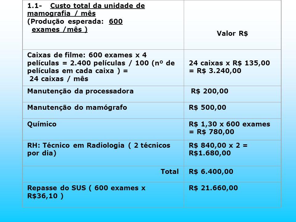 1.1- Custo total da unidade de mamografia / mês