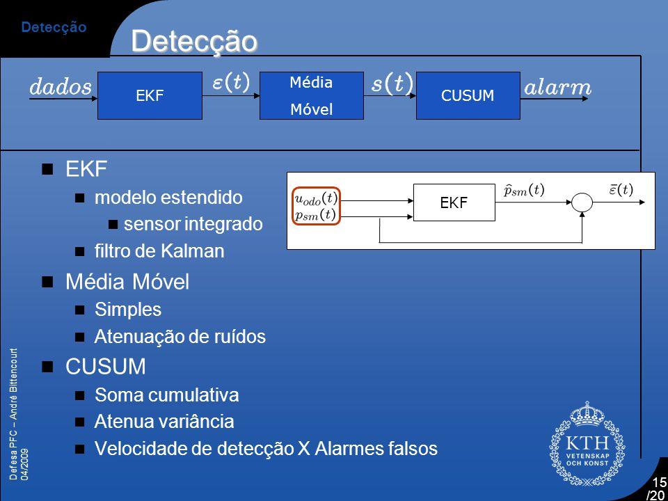 Detecção EKF Média Móvel CUSUM modelo estendido sensor integrado
