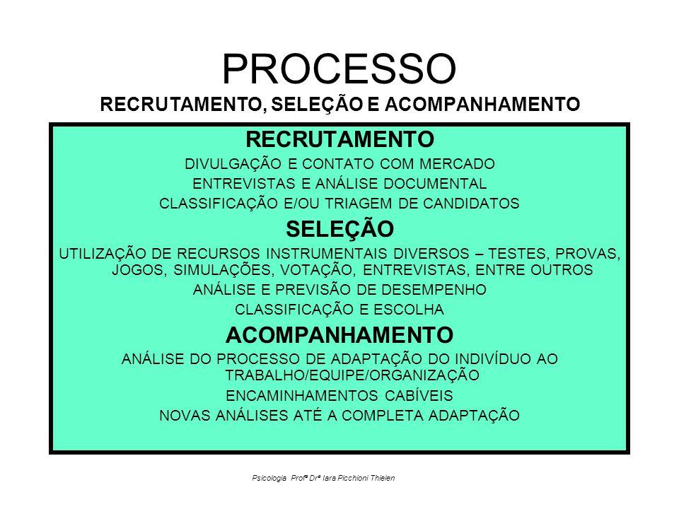 PROCESSO RECRUTAMENTO, SELEÇÃO E ACOMPANHAMENTO