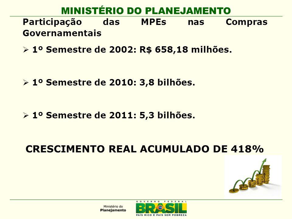 CRESCIMENTO REAL ACUMULADO DE 418%