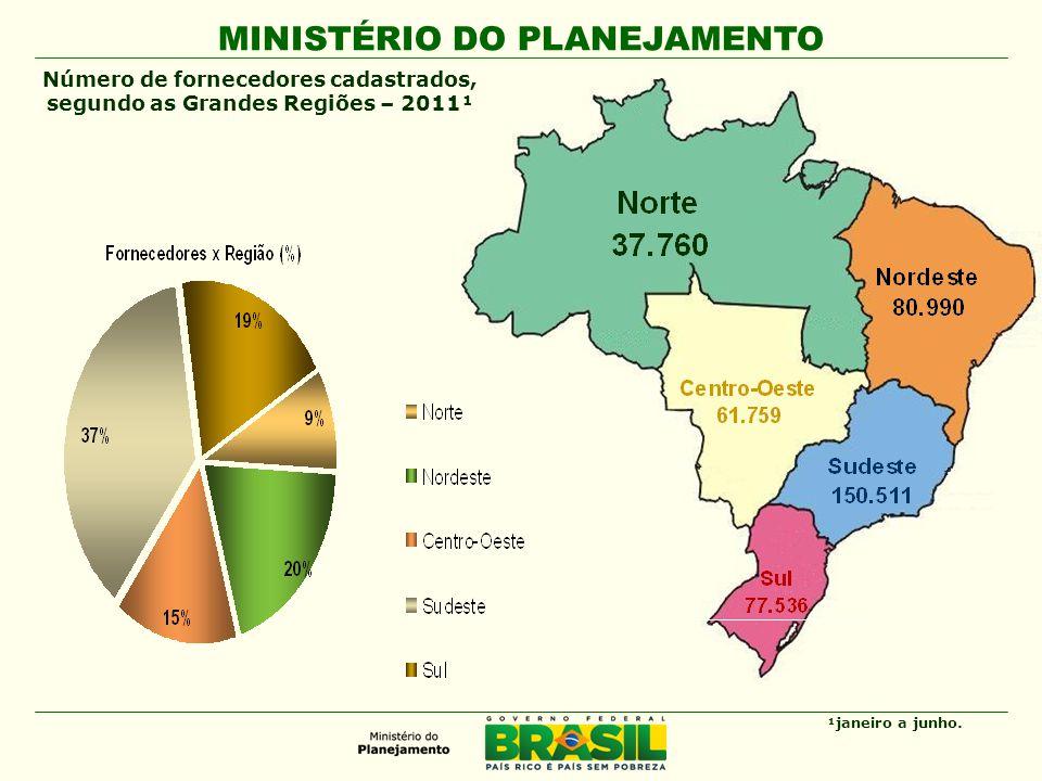 Número de fornecedores cadastrados, segundo as Grandes Regiões – 2011¹