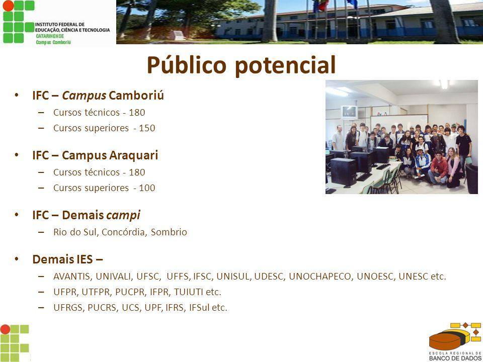 Público potencial IFC – Campus Camboriú IFC – Campus Araquari