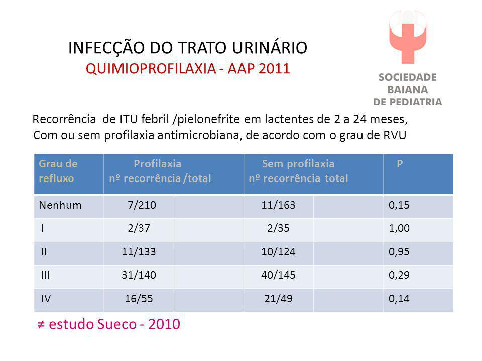 INFECÇÃO DO TRATO URINÁRIO QUIMIOPROFILAXIA - AAP 2011