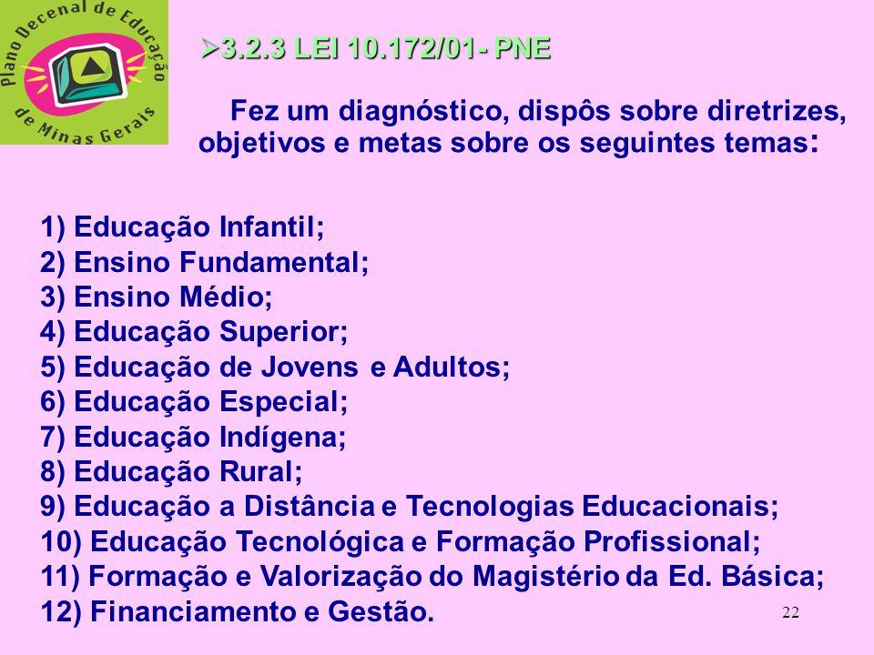 3.2.3 LEI 10.172/01- PNE Fez um diagnóstico, dispôs sobre diretrizes, objetivos e metas sobre os seguintes temas: