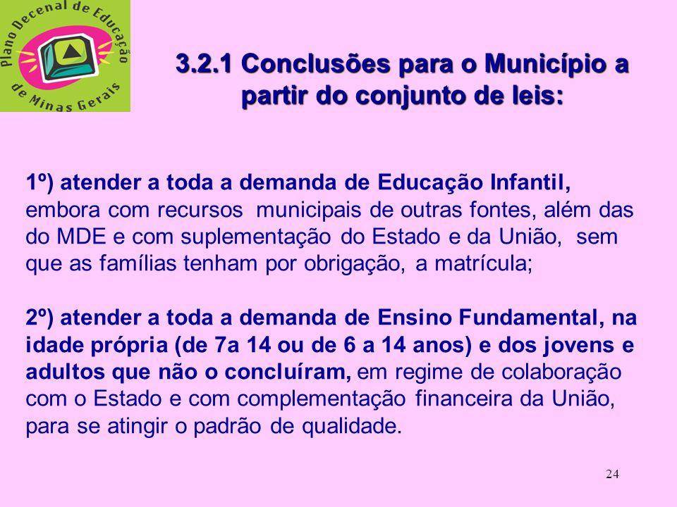 3.2.1 Conclusões para o Município a partir do conjunto de leis: