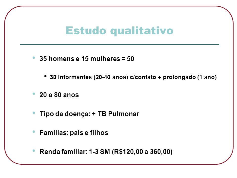 Estudo qualitativo 35 homens e 15 mulheres = 50 20 a 80 anos