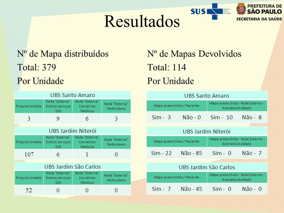 Resultados Nº de Mapa distribuídos Total: 379 Por Unidade