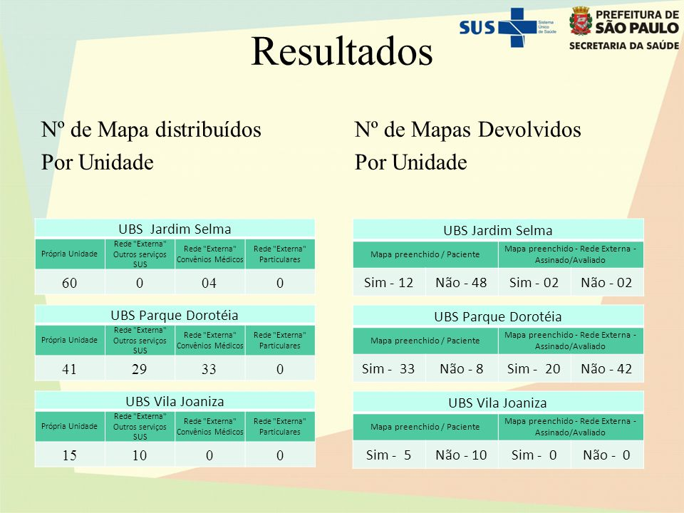 Resultados Nº de Mapa distribuídos Por Unidade