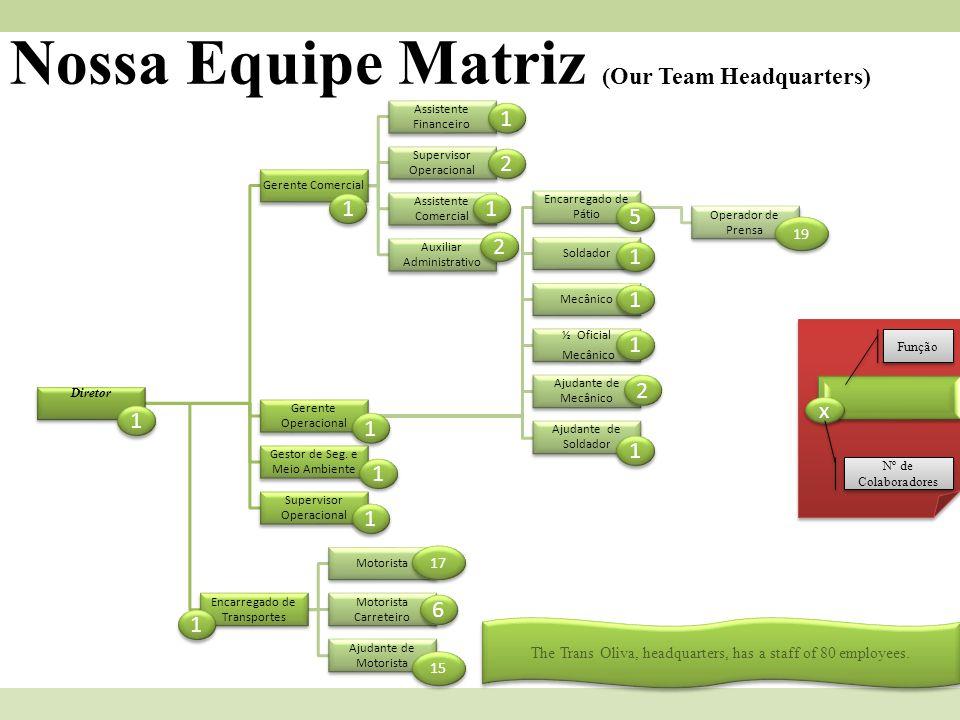 Nossa Equipe Matriz (Our Team Headquarters)