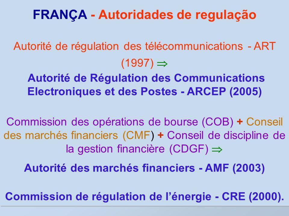 FRANÇA - Autoridades de regulação