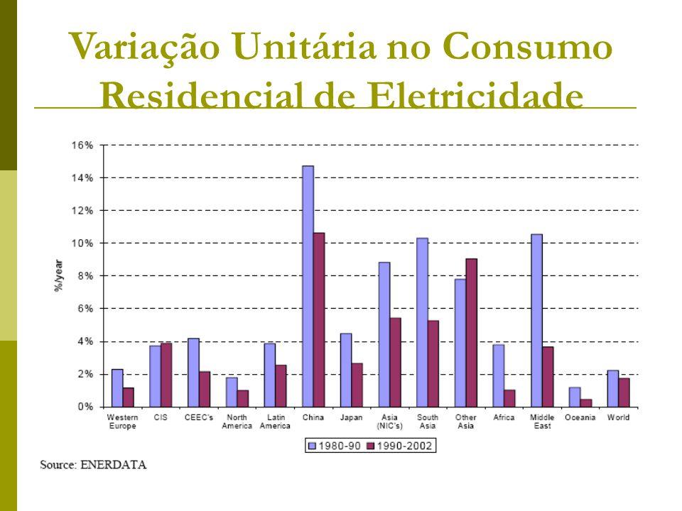 Variação Unitária no Consumo Residencial de Eletricidade