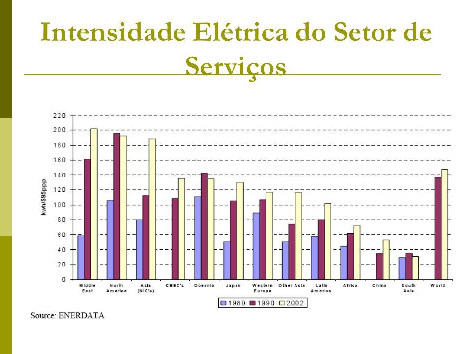 Intensidade Elétrica do Setor de Serviços