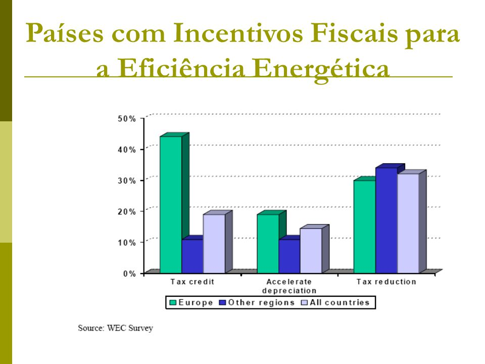 Países com Incentivos Fiscais para a Eficiência Energética