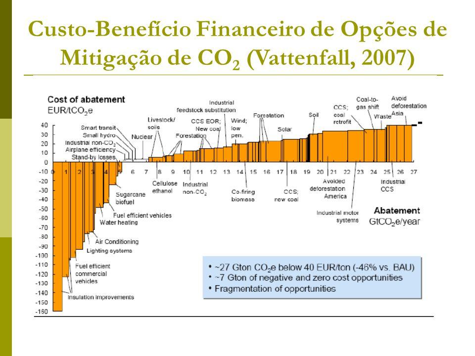 Custo-Benefício Financeiro de Opções de Mitigação de CO2 (Vattenfall, 2007)
