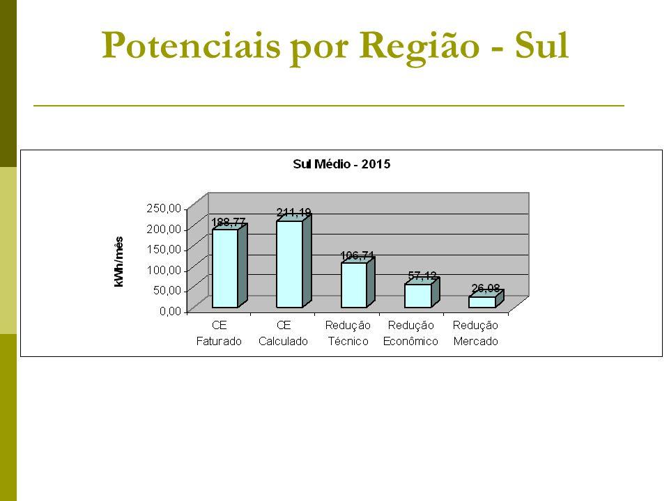 Potenciais por Região - Sul