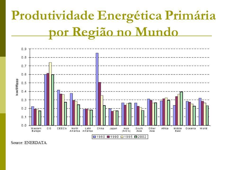 Produtividade Energética Primária por Região no Mundo