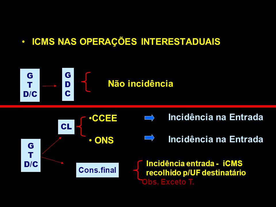 ICMS NAS OPERAÇÕES INTERESTADUAIS